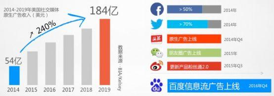 国内信息流广告玩法对比及趋势预测