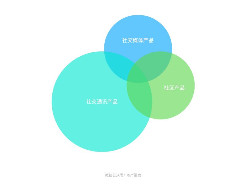 简析社交产品