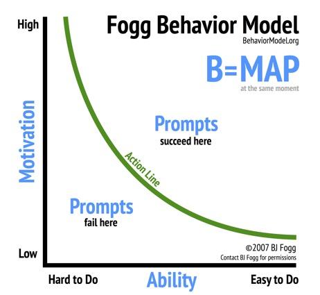 如何引导用户行为——BJ fogg行为模型与游戏化