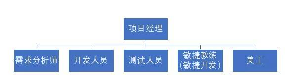 方法论:后台产品经理的前世今生(一)