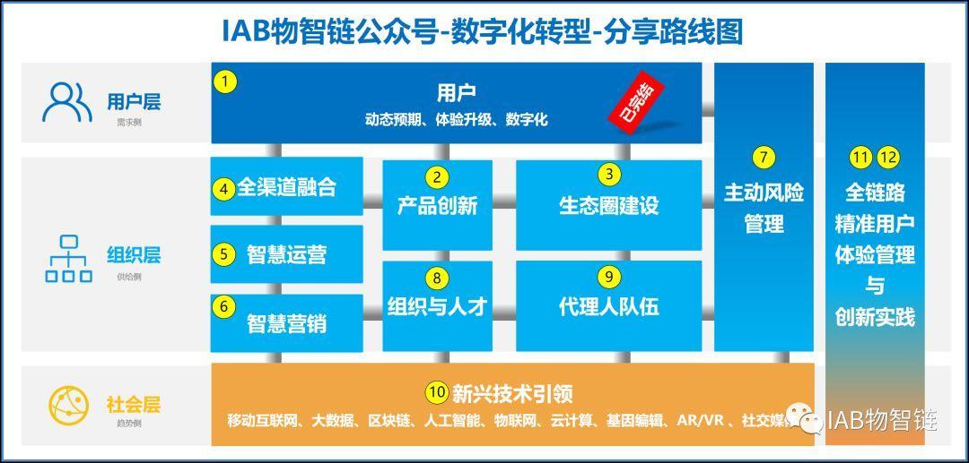 保险公司互联网平台的名称,美好呼唤的开端 | 互联网平台建设系列(七)