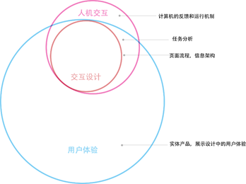 浅析交互设计,人机交互,用户体验设计三者的异同