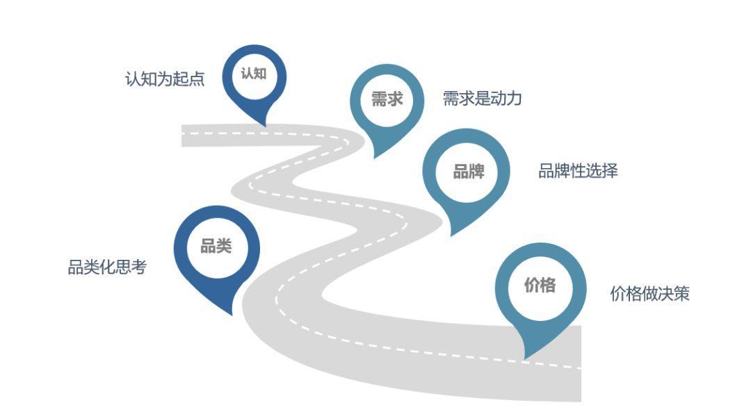 影响消费者决策的5个关键节点,你搞清楚了么 | 营销力(一)