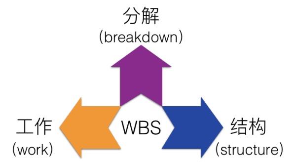 WBS组成