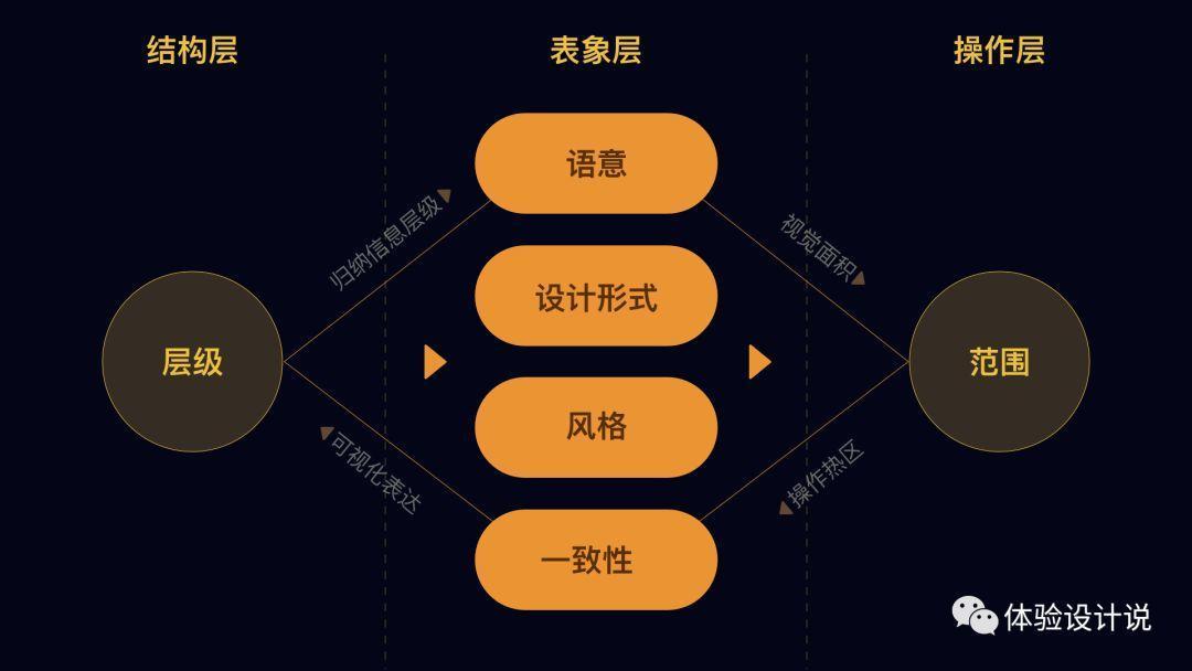 ICON设计法则-菱形法则