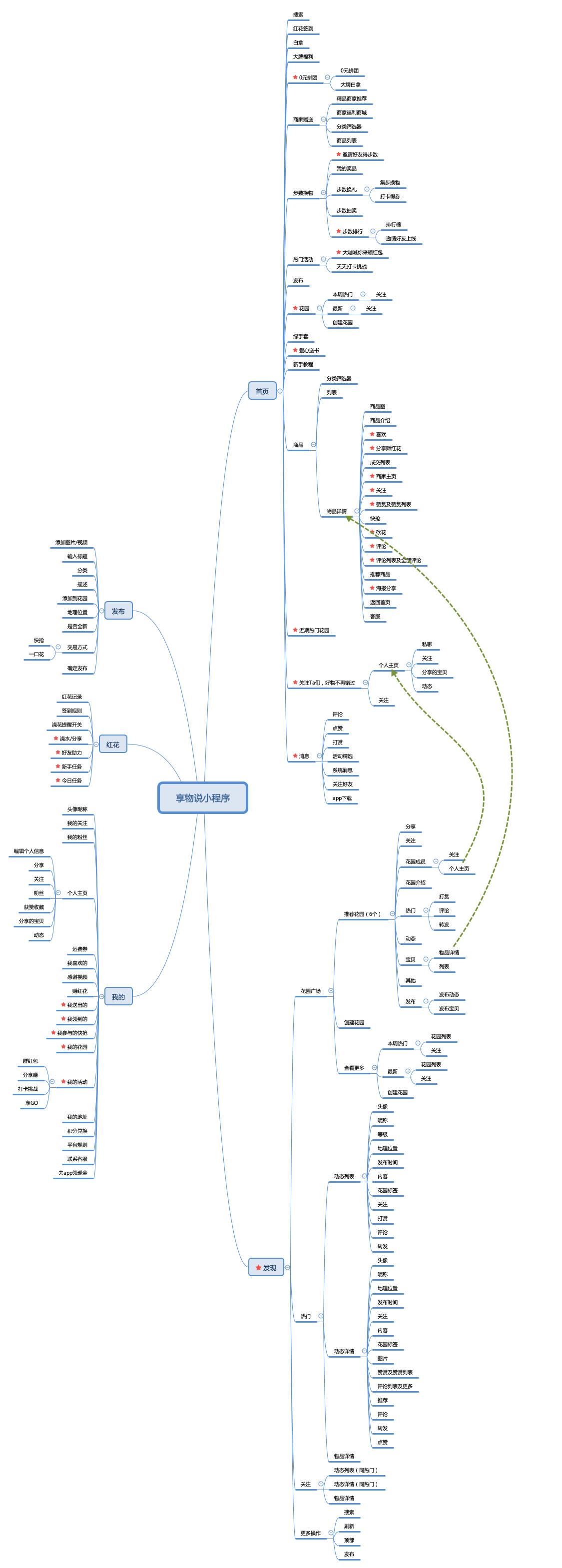 享物说HMW法优化平台社交需求分析
