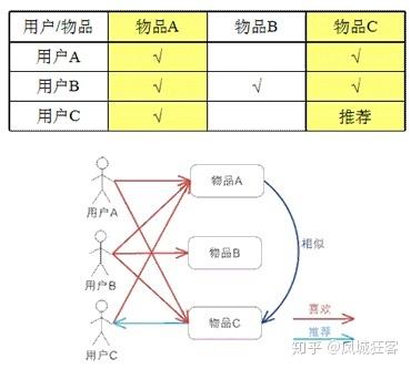 推荐策略产品经理:剖析协同过滤(个性化推荐的核心算法 )