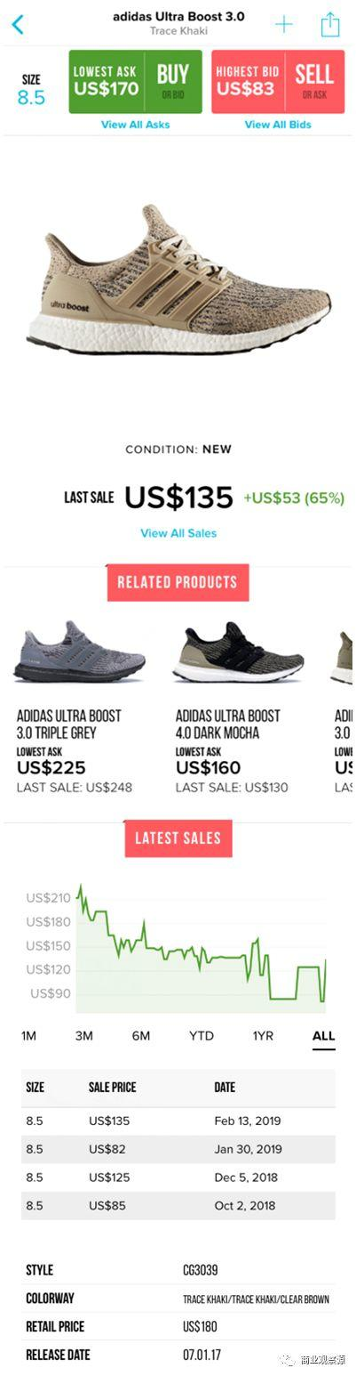 用StockX模式搅动潮玩交易二级市场 -上篇 在鞋市上成功的StockX