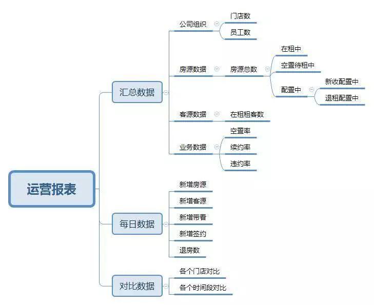 公寓SaaS產品報表設計(1)—運營報表