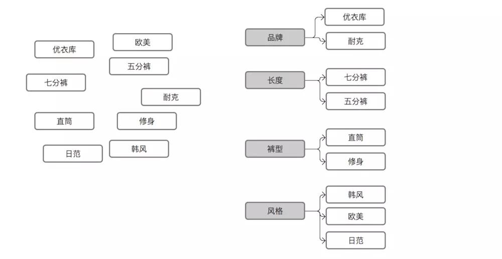 电商产品设计(一)——商品分类体系