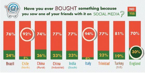 先有社交才有互联网:颠覆中的社交电商 | 腾研识者
