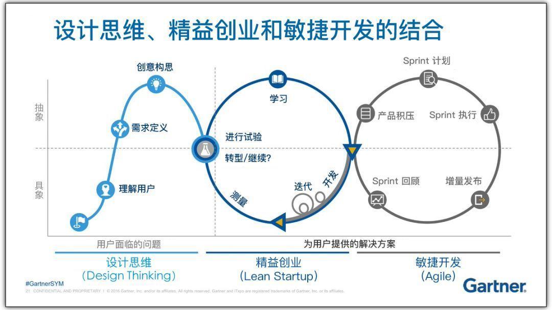 设计思维、精益创业和敏捷开发:区别和关联是什么?