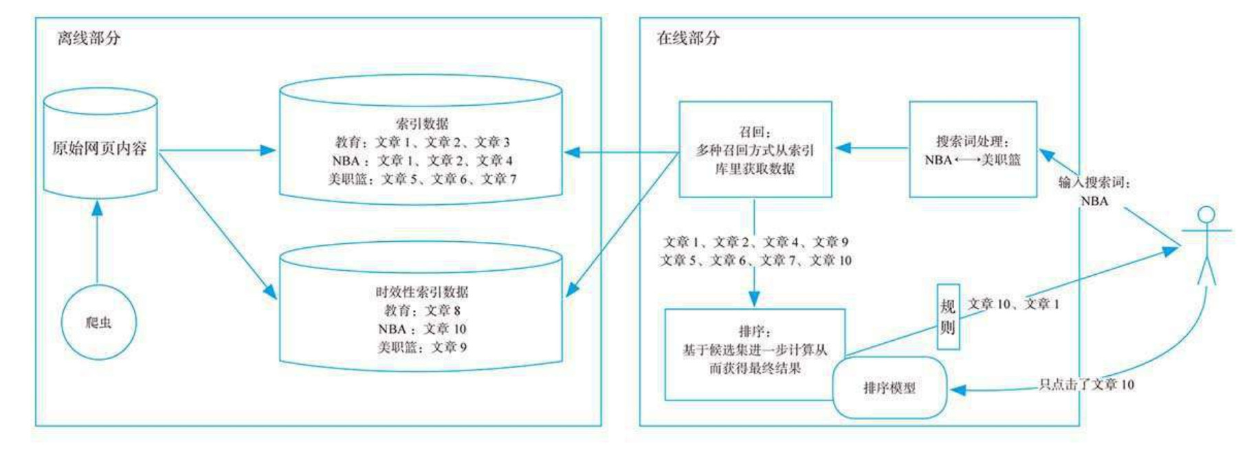 搜索系统架构