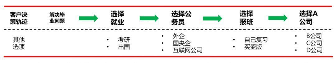 企业布局营销推广方式的经营策略(2):客户决策轨迹