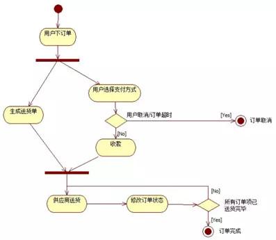 教你三步画出大厂标准流程图(二)-制作人人喜欢流程图