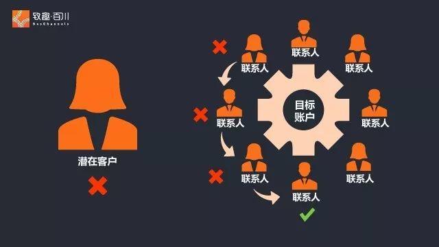 2019年B2B营销的挑战与机遇