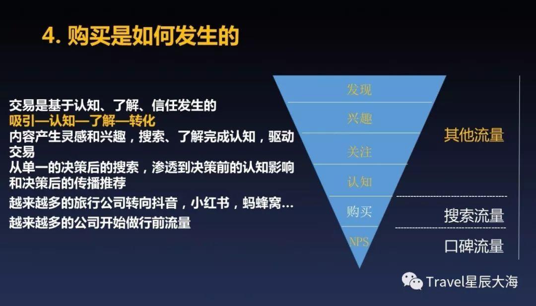 """驱动""""新旅游""""运营增长的7大方法"""
