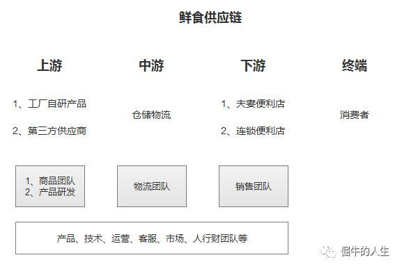 CRM项目实战(1):概念和业务篇