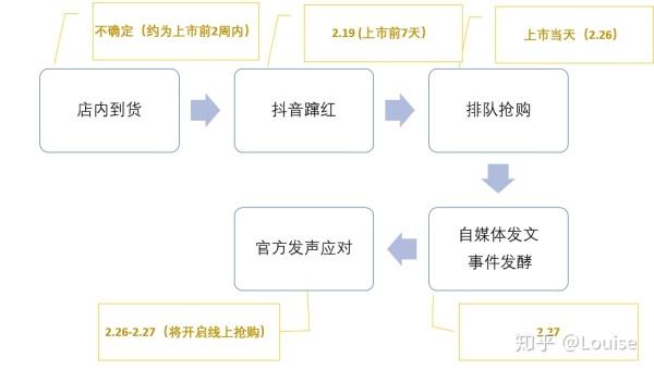 从产品和运营角度复盘星巴克猫爪杯事件的营销模型