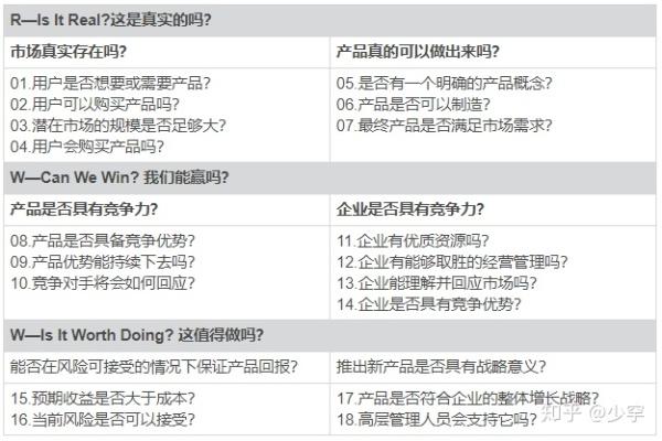 RWW产品概念/市场机会评估表