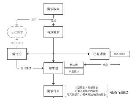 你可能学了假流程图,三步教你大厂流程图(第一篇)
