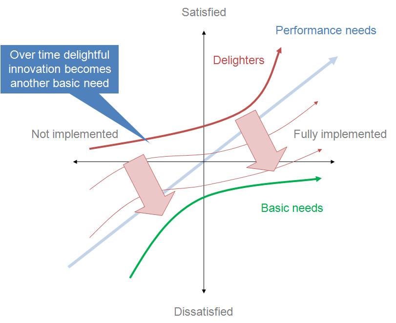 通过 AARRR 模型分析,爱彼迎是如何做好用户增长的?插图(28)
