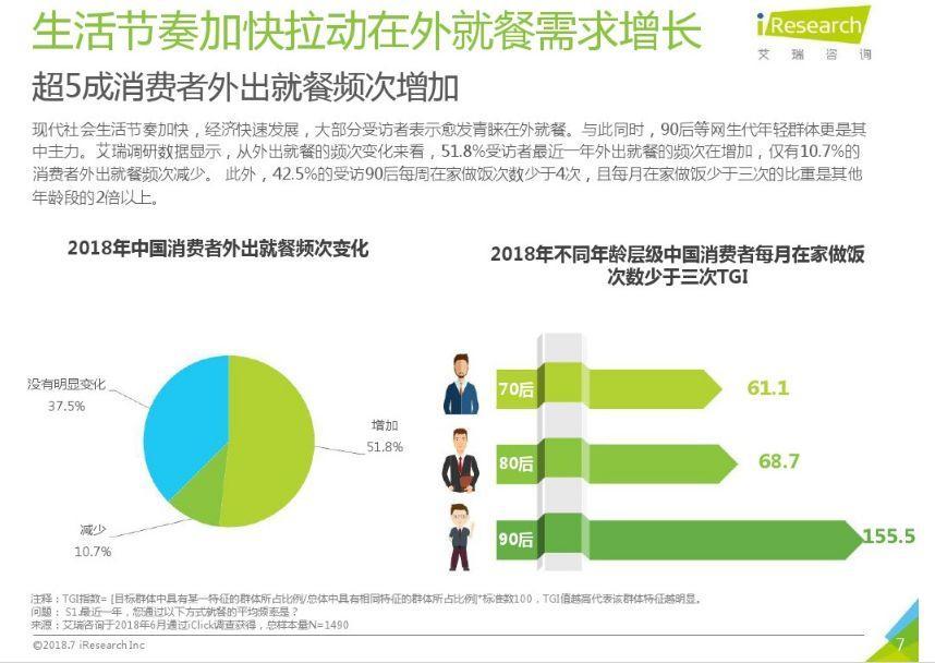中国产业进化论:餐饮在猛进,零售在挣扎