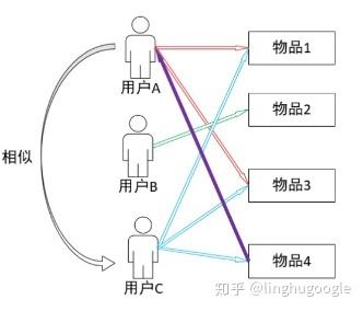 PM技术课 | 推荐系统