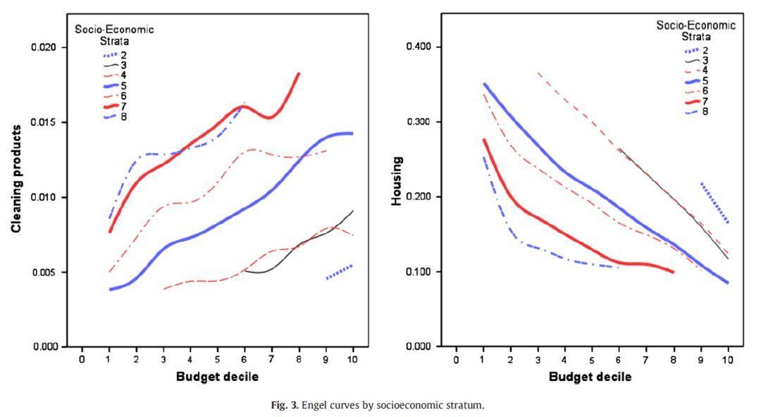 社会经济地位(SES):一个比收入更好的用户分类指标