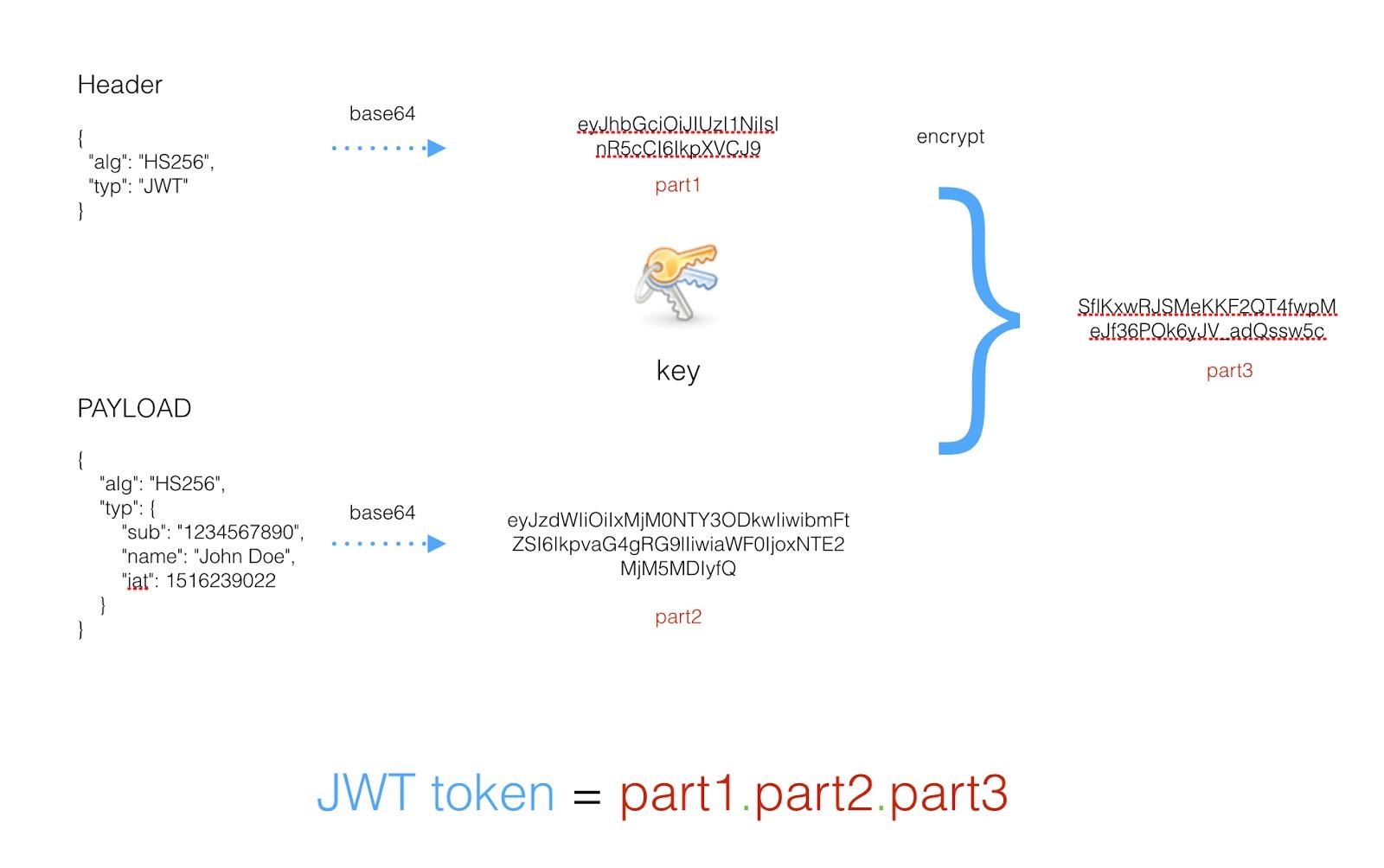 细说API – 认证、授权和凭证