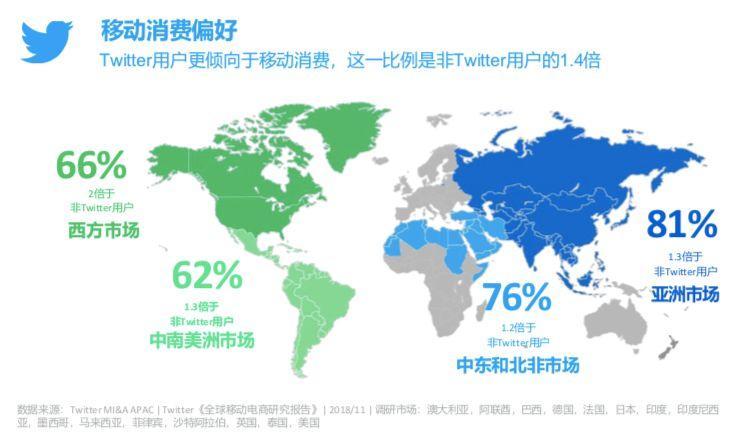 Twitter《全球移动电商研究报告》:新的购物习惯已经形成
