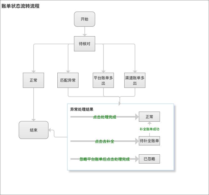财务对账系统v1.0复盘