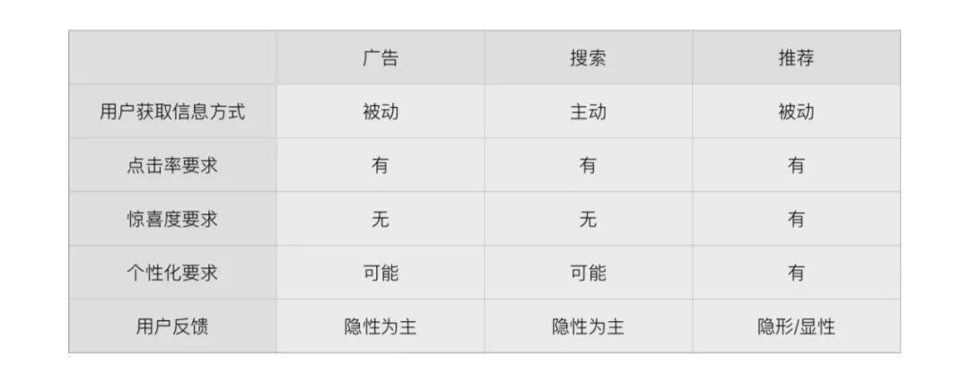 神策数据 VP 张涛:个性化推荐从入门到精通(附推荐产品经理修炼秘籍)