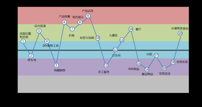 宜家的服务设计蓝图(图片来自网络)