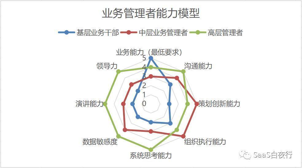 SaaS创业路线图(37)如何培养基层干部及管理者的能力模型