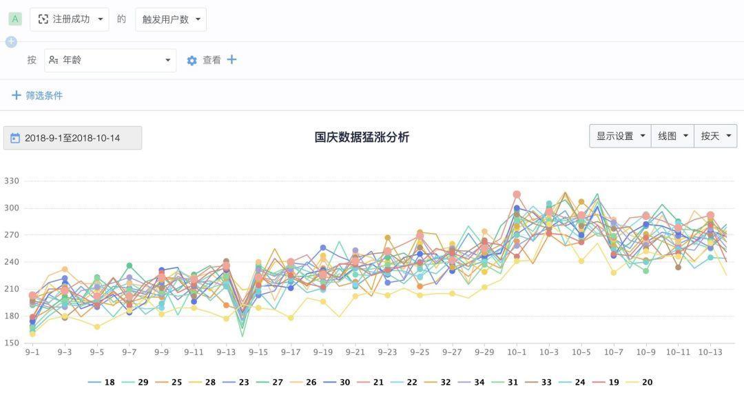 五一启示 面对突发热点数据飙升,如何有效分析并借势运营?