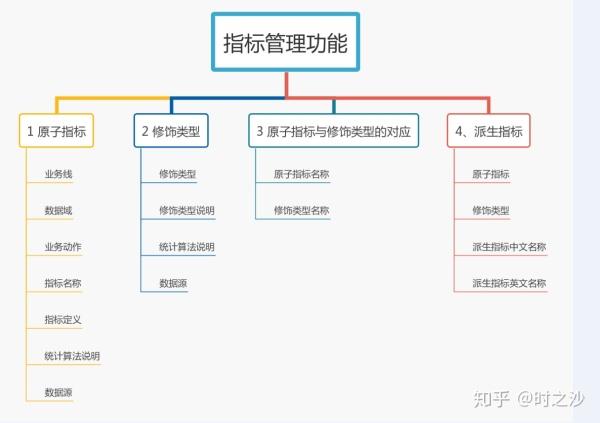 指標管理體系設計
