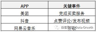 增长王者|只看DAU的公司,为什么都成不了独角兽?(2)