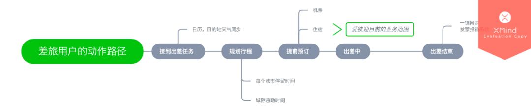 通过 AARRR 模型分析,爱彼迎是如何做好用户增长的?插图(14)