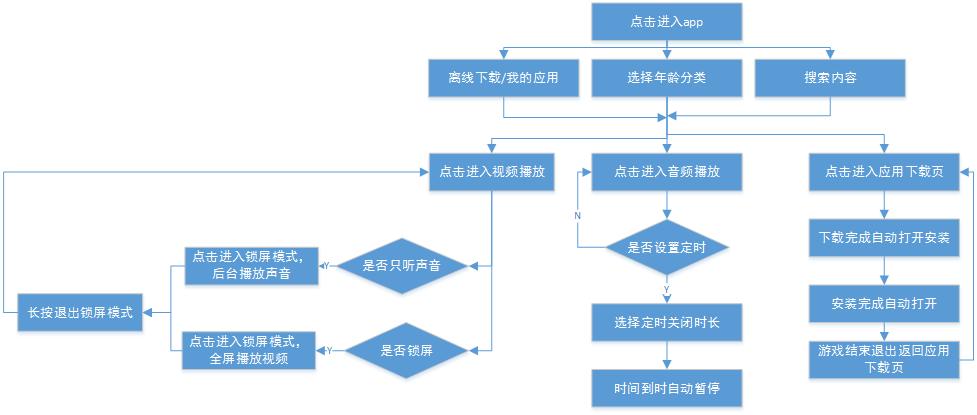 产品分析报告|宝宝巴士:从商业模式看学前教育市场