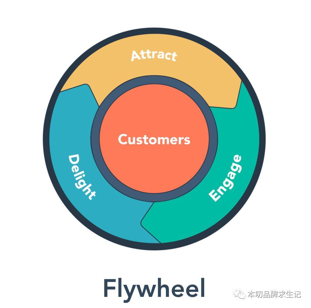 跟营销漏斗彻底说byebye,HubSpot提出flywheel飞轮模型和落地路径