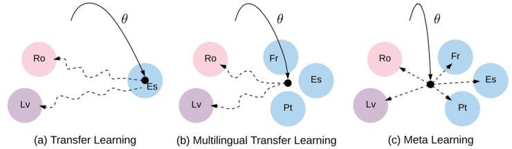 低资源神经机器翻译MetaNMT :来自MAML与NLP的温柔救赎