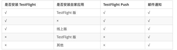 掐掉 30% 內測流失率:TestFlight 官方指南沒有告訴你的方法