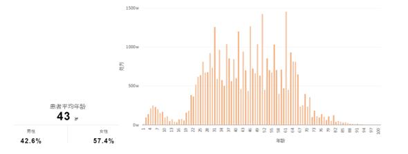 4000万医疗数据背后,藏着一个什么样的医疗创业机遇
