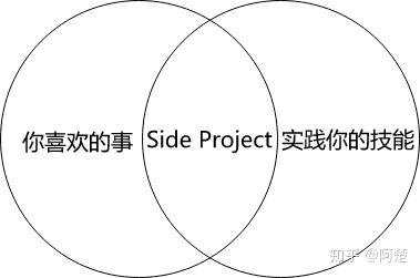Writeathon-从0开始实现一个side project