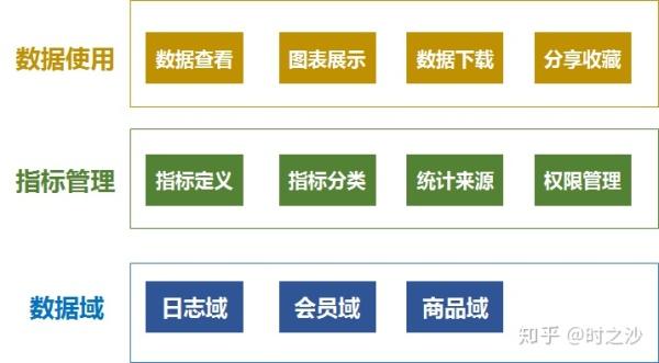 指标管理体系设计