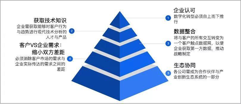 数字营销,推动传统企业进行数字化转型(含案例)