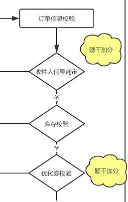 产品经理逻辑训练:构造思维边界,建立主次分明的思维逻辑插图(2)