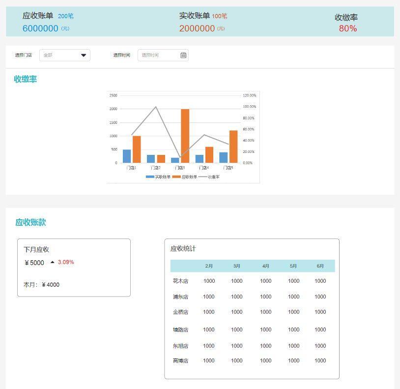 公寓SaaS产品报表设计(2)—财务报表