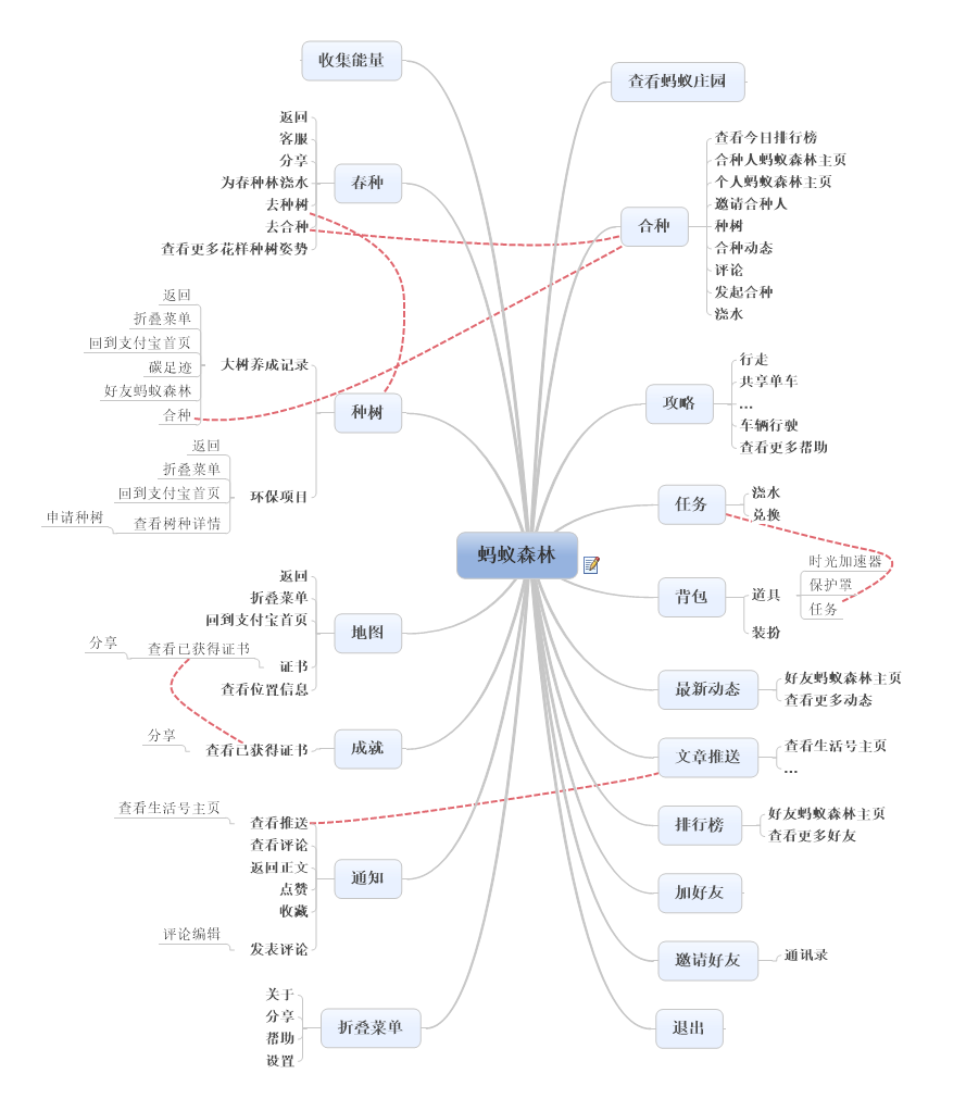 蚂蚁森林功能结构及流程图